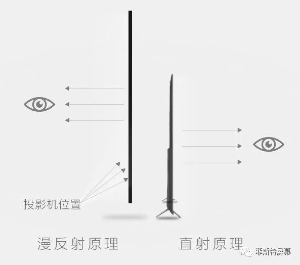 投屏的原理_P2P原理之设备发现 WiFi,P2P,投屏 马小橙的专栏 CSDN博客