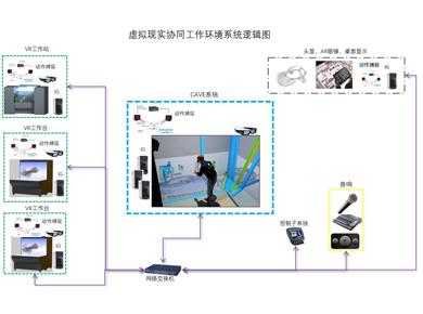 虚拟仿真新品--赢康科技为某国有大型船企提供虚拟现实协同工作环境